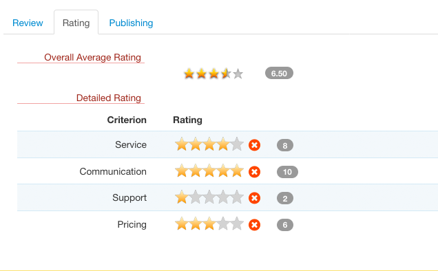 Rating summary for an entry (back-end)